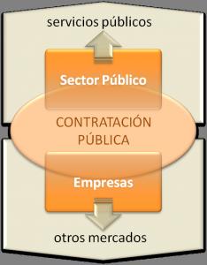 Relacion empresa-sector publico